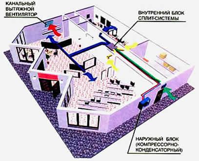 Типовое проектное решение. Система вентиляции и кондиционирования для магазина, торгового центра